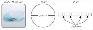 اندازه گیری SDI