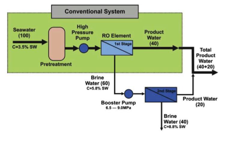 طراحی سیستم اسمز معکوس دو مرحله ای